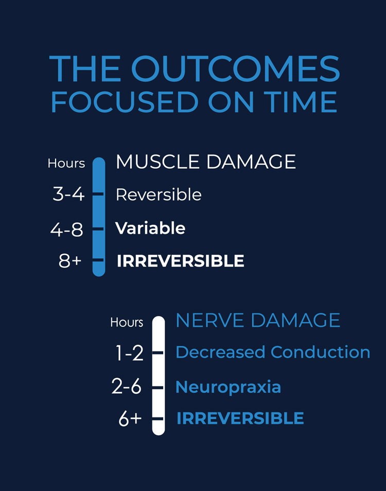 Outcomes-focused-on-time
